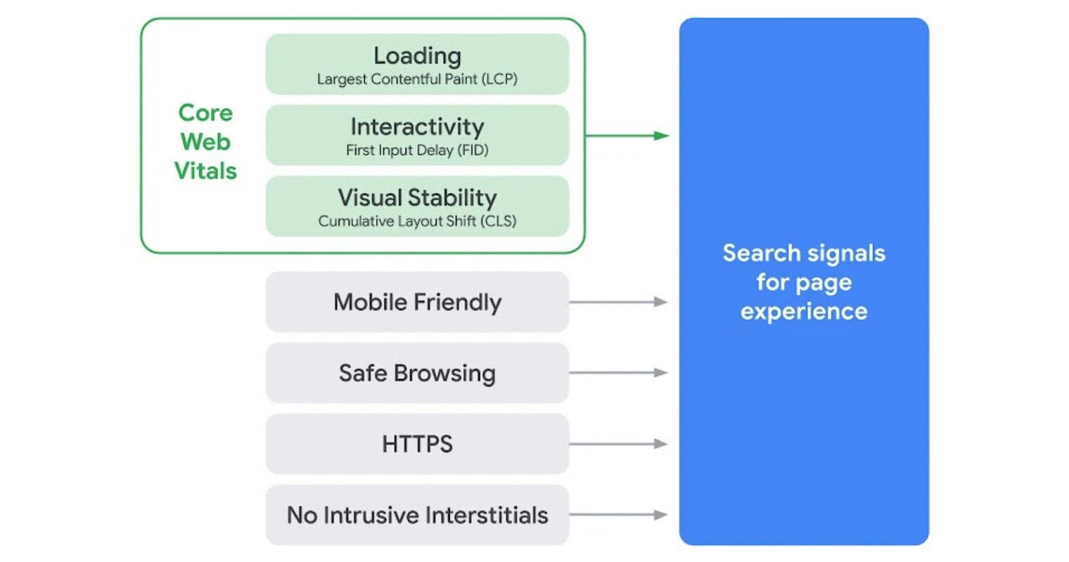 Core Web Vitals May 2021